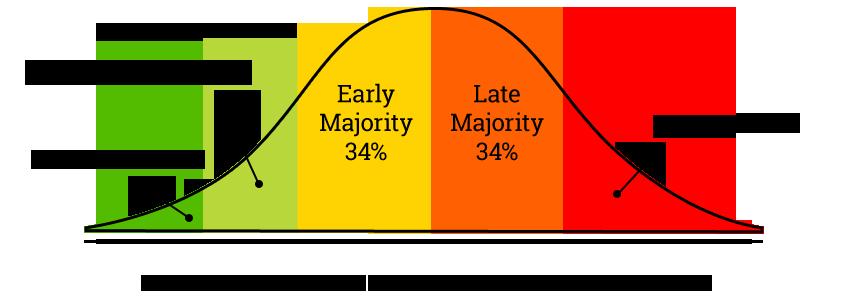 Diffusion of Innovation Adoption Curve